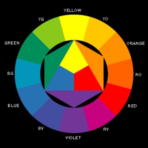 The colour wheel explained